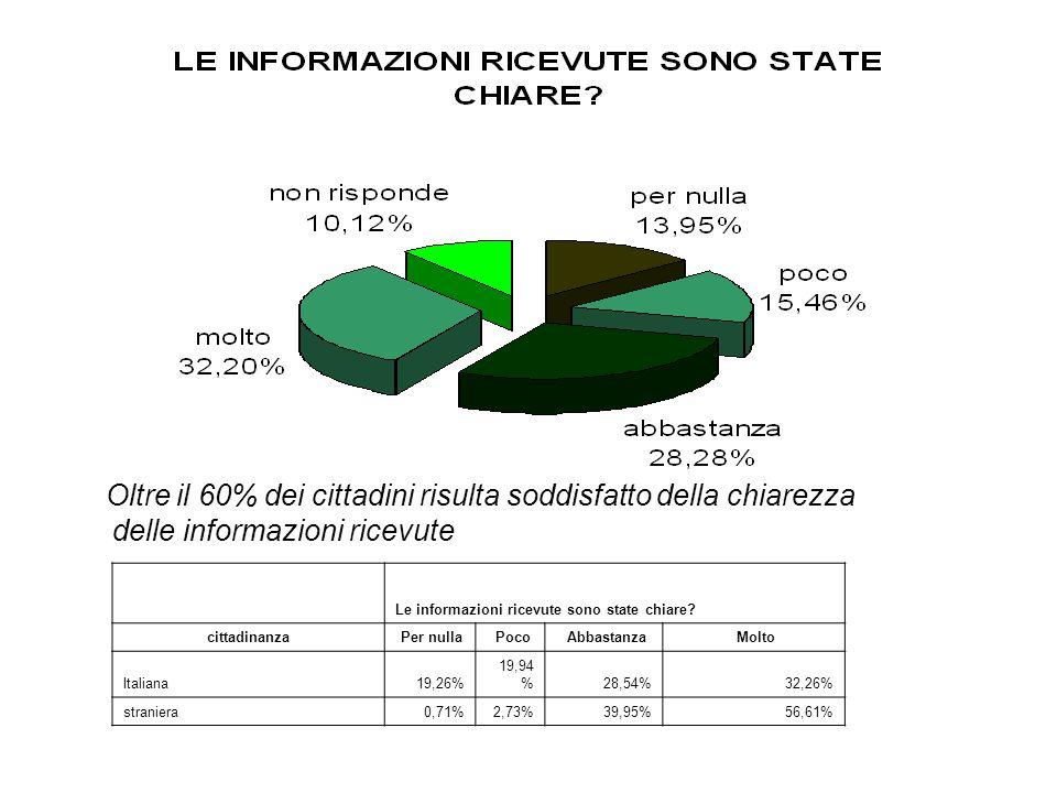 Oltre il 60% dei cittadini risulta soddisfatto della chiarezza delle informazioni ricevute