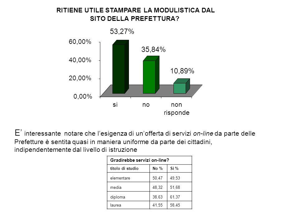 53,27% 35,84% 10,89% 0,00% 20,00% 40,00% 60,00% si. no. non. risponde. RITIENE UTILE STAMPARE LA MODULISTICA DAL.