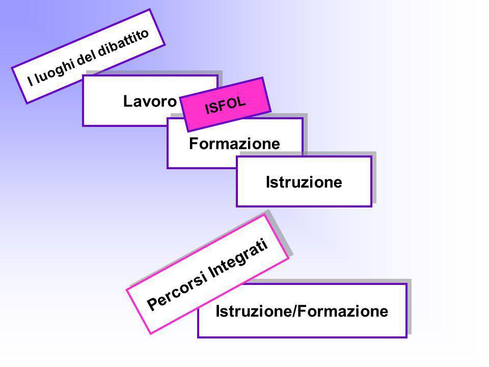 Istruzione/Formazione