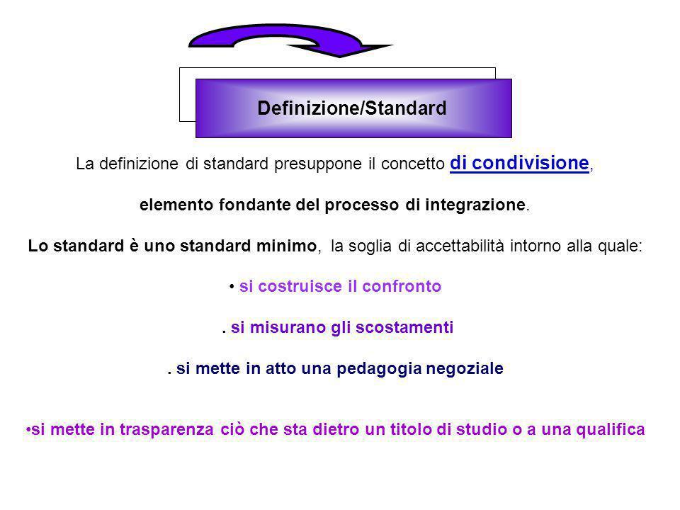 Definizione/Standard