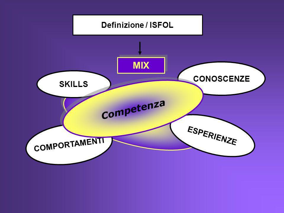 MIX Competenza Definizione / ISFOL CONOSCENZE SKILLS ESPERIENZE