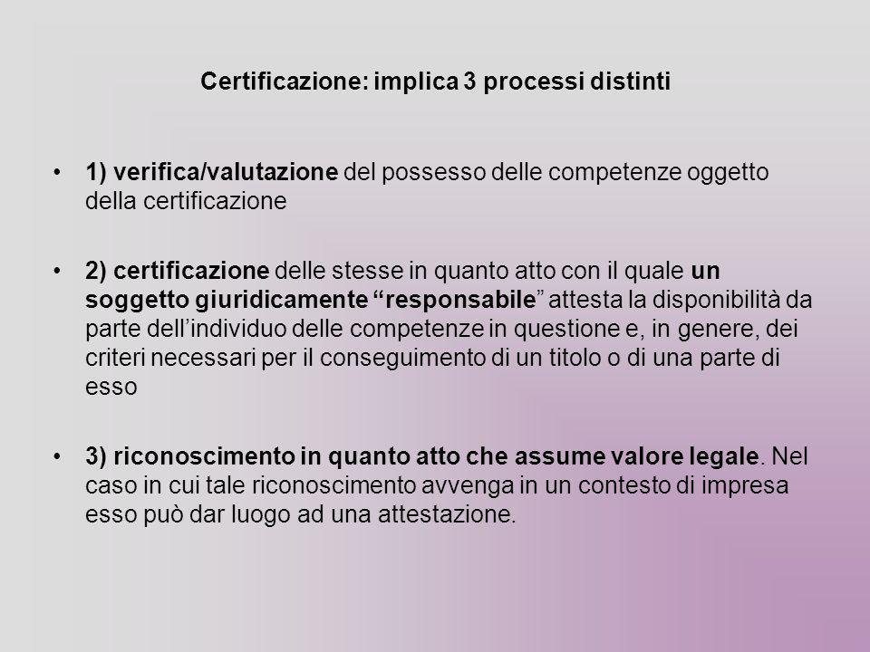Certificazione: implica 3 processi distinti