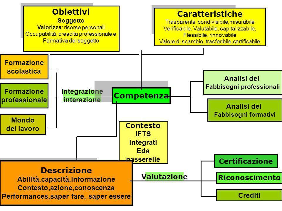 Obiettivi Caratteristiche Competenza Descrizione