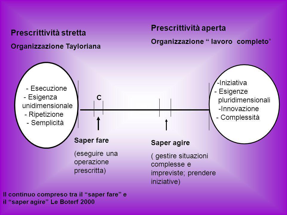 Prescrittività aperta Prescrittività stretta