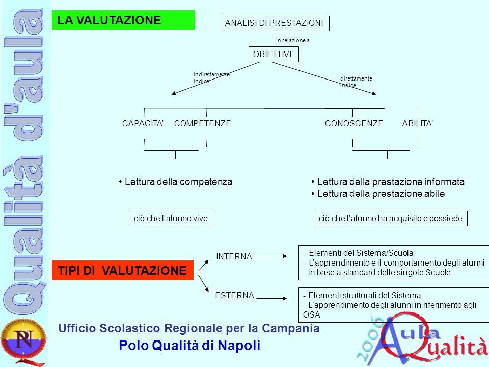 LA VALUTAZIONE TIPI DI VALUTAZIONE Lettura della competenza