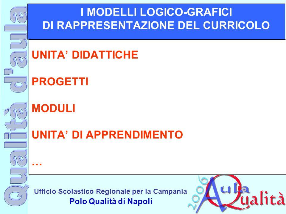 I MODELLI LOGICO-GRAFICI DI RAPPRESENTAZIONE DEL CURRICOLO