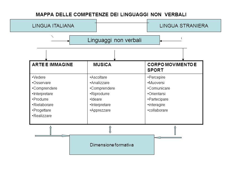 MAPPA DELLE COMPETENZE DEI LINGUAGGI NON VERBALI