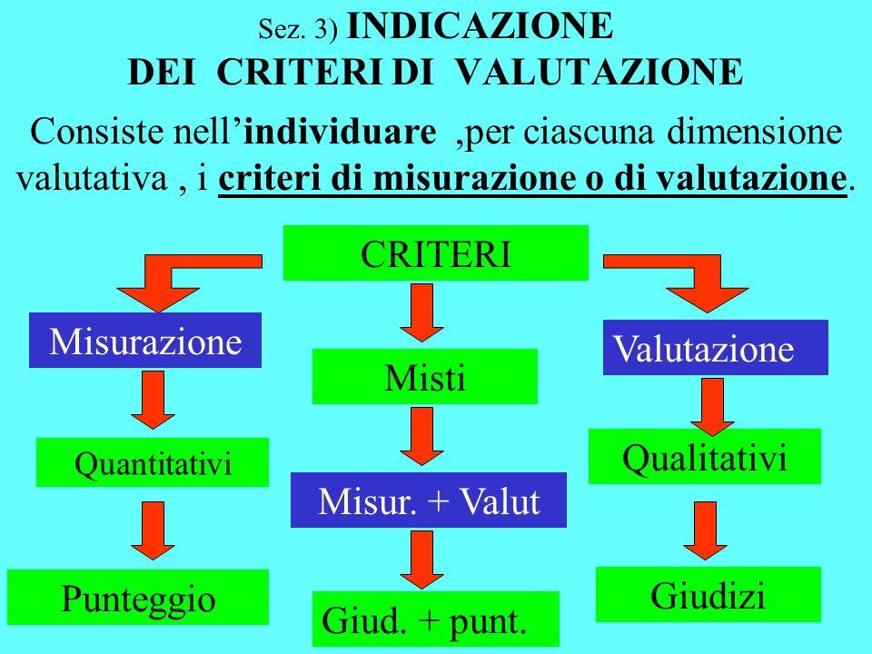 Sez. 3) INDICAZIONE DEI CRITERI DI VALUTAZIONE