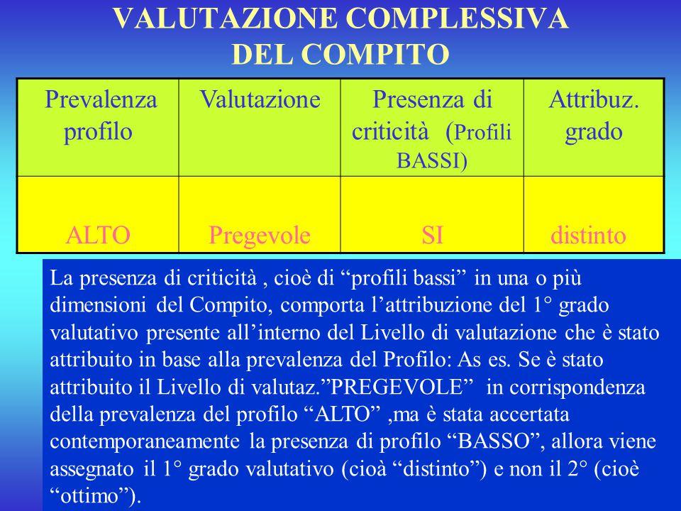 VALUTAZIONE COMPLESSIVA DEL COMPITO