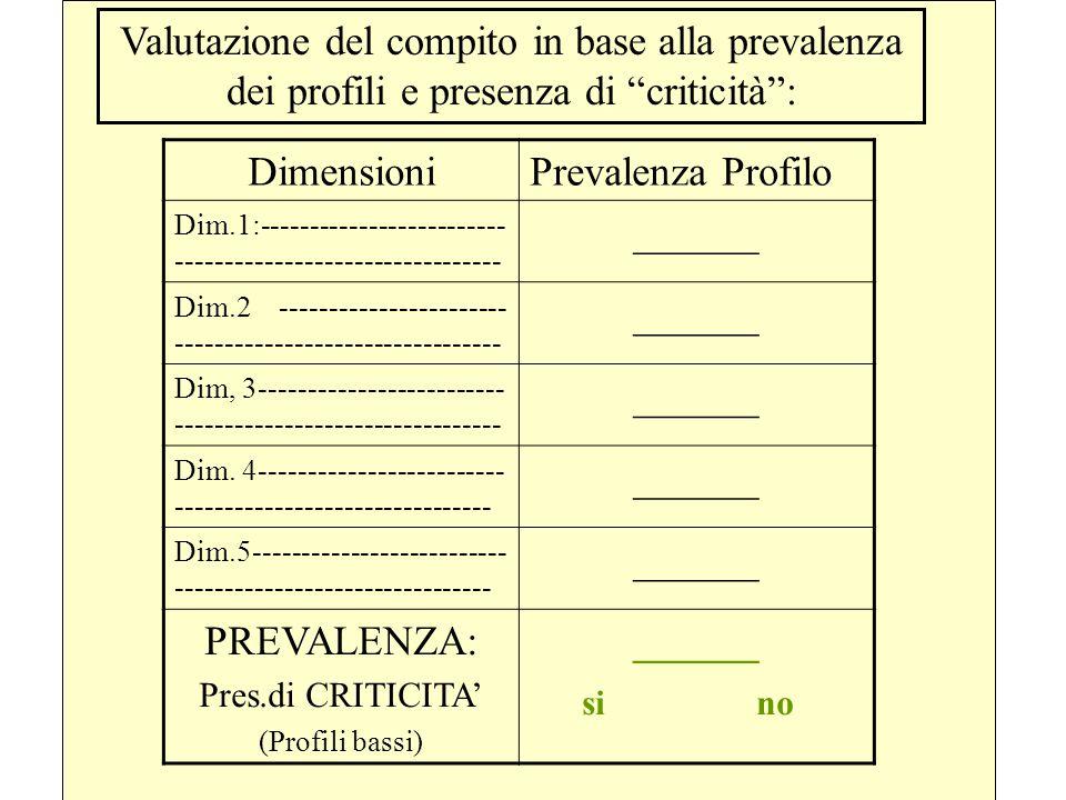 Valutazione del compito in base alla prevalenza dei profili e presenza di criticità :