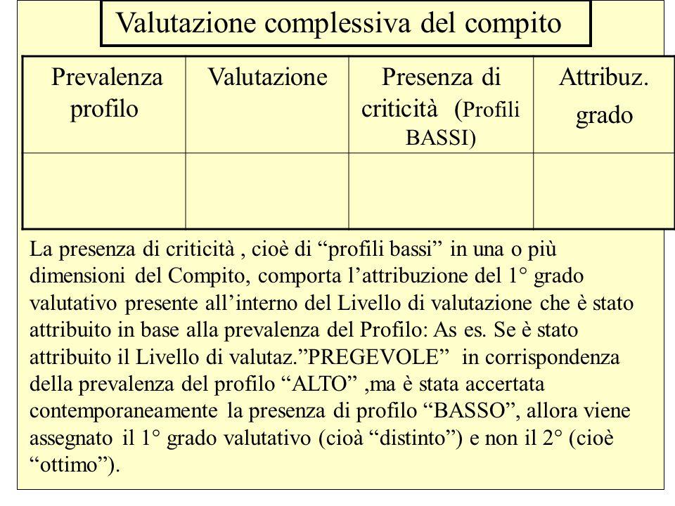 Presenza di criticità (Profili BASSI)