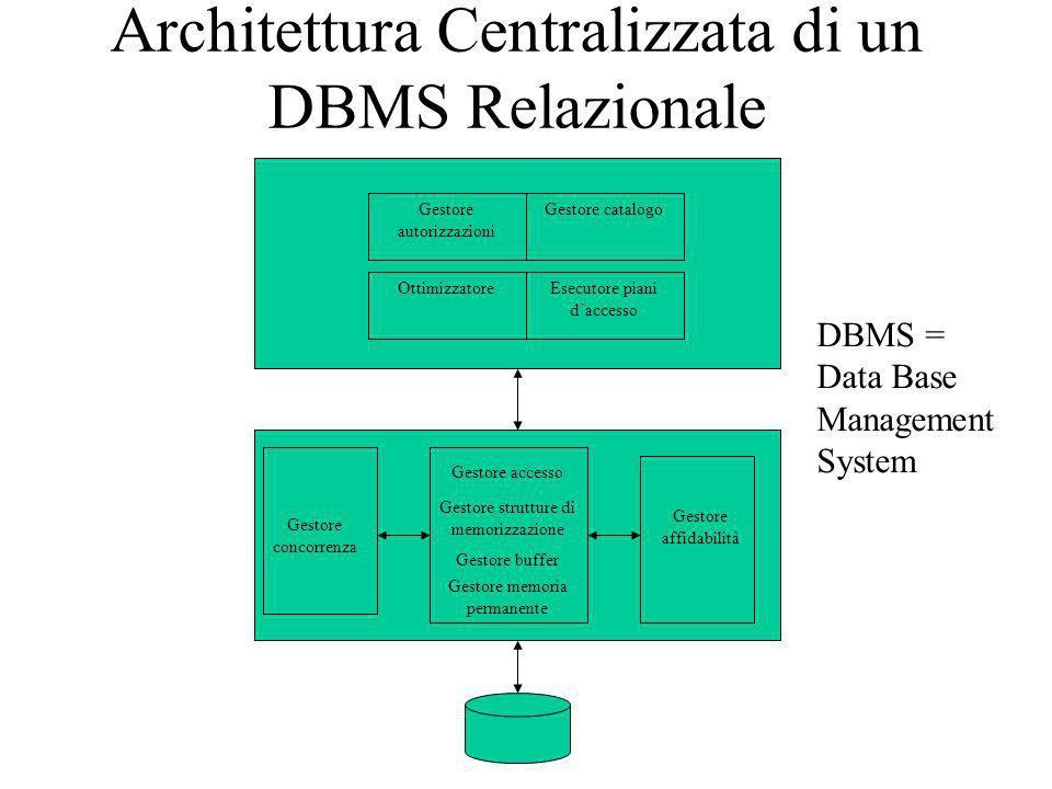 Architettura Centralizzata di un DBMS Relazionale