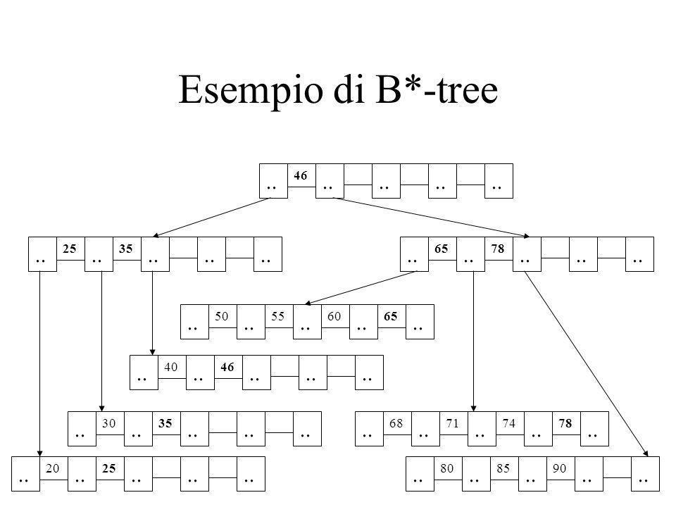 Esempio di B*-tree .. 46. .. 25. .. 35. .. .. .. .. 65. .. 78. .. .. .. .. 50. ..