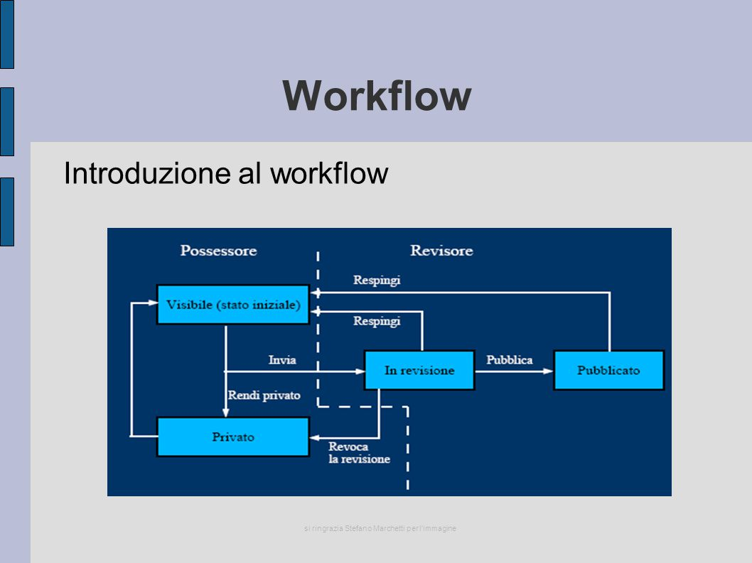 Workflow Introduzione al workflow