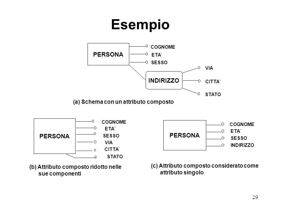 (a) Schema con un attributo composto