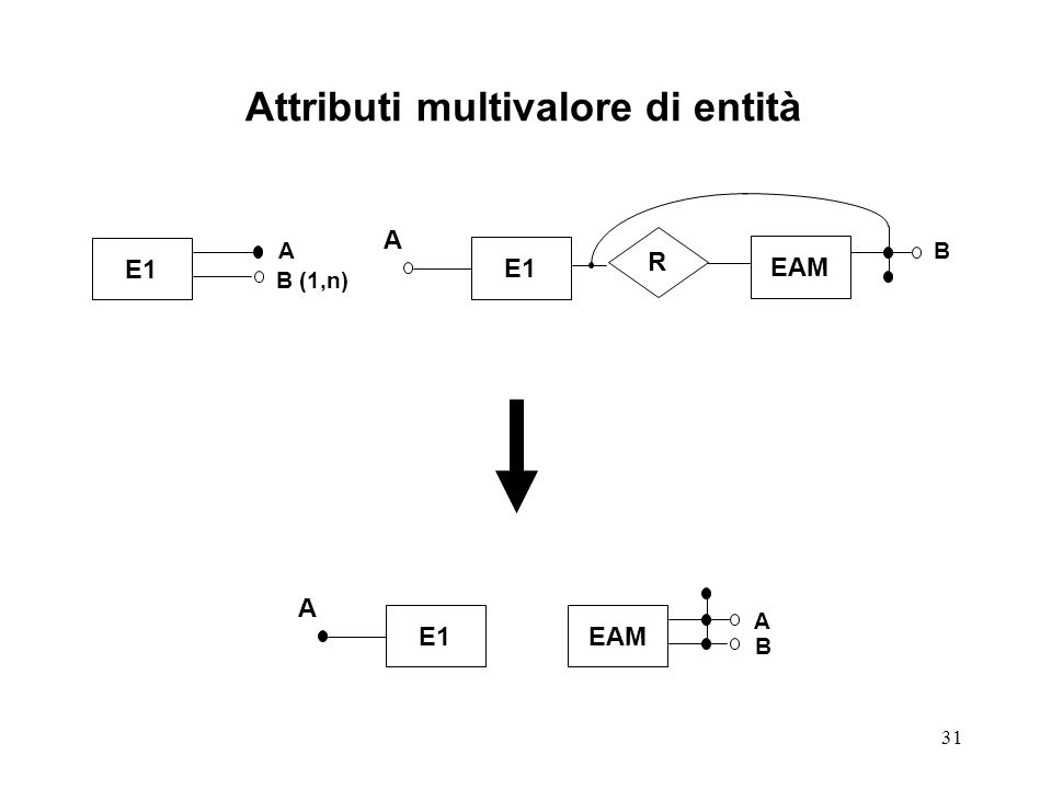 Attributi multivalore di entità