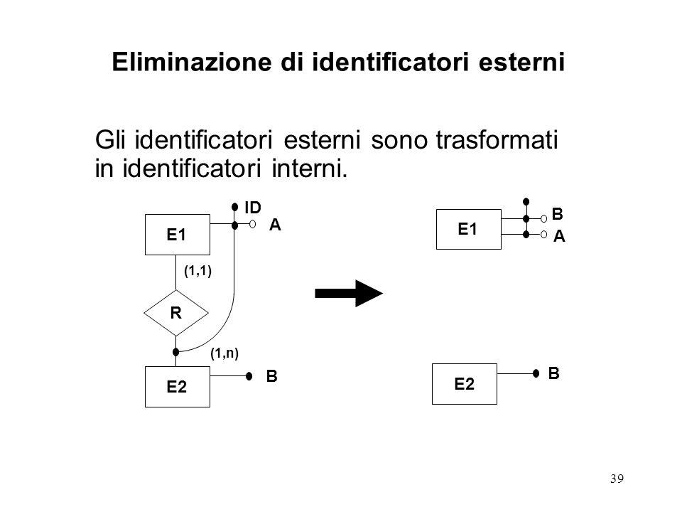 Eliminazione di identificatori esterni
