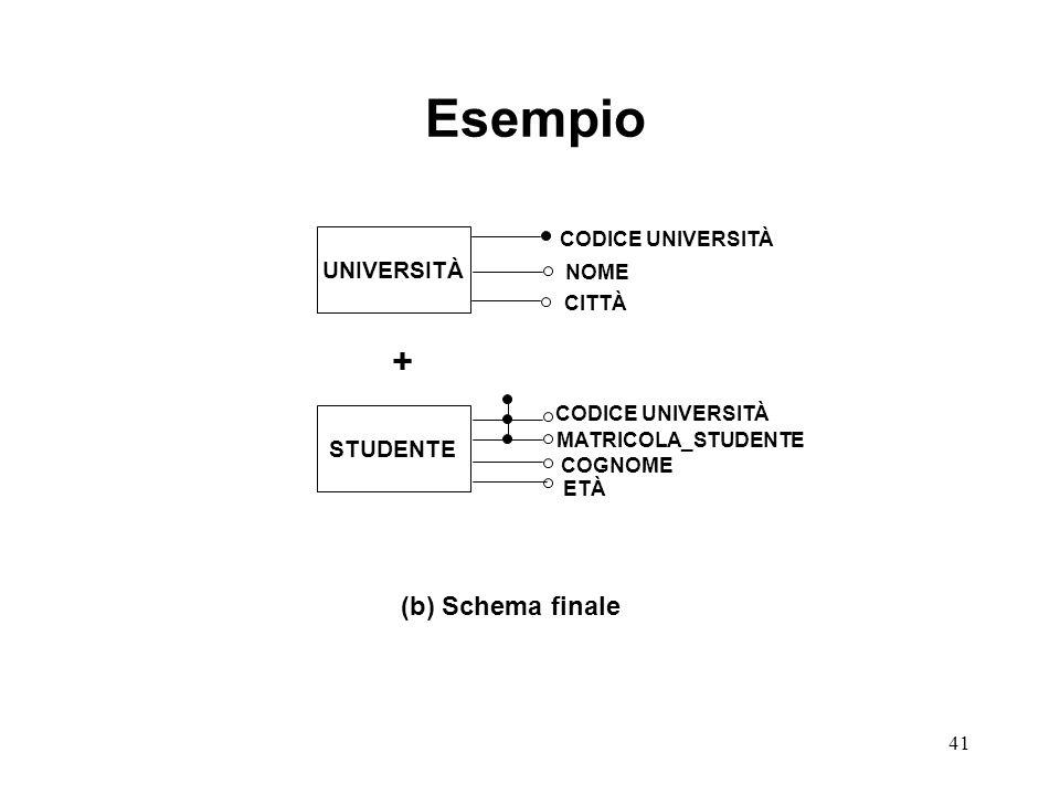 Esempio + (b) Schema finale UNIVERSITÀ STUDENTE CODICE UNIVERSITÀ NOME