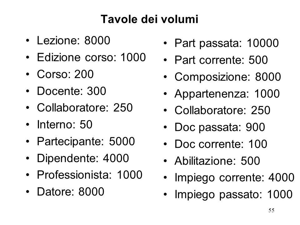 Tavole dei volumi Lezione: 8000. Edizione corso: 1000. Corso: 200. Docente: 300. Collaboratore: 250.
