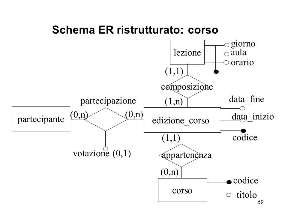 Schema ER ristrutturato: corso
