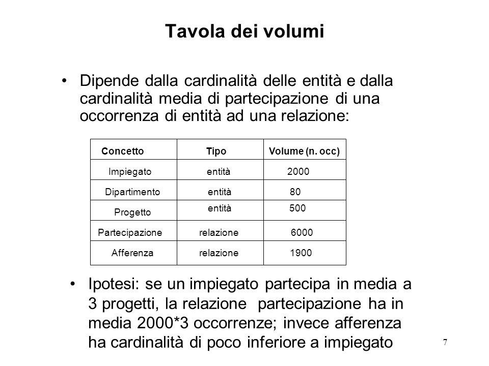 Tavola dei volumi Dipende dalla cardinalità delle entità e dalla cardinalità media di partecipazione di una occorrenza di entità ad una relazione: