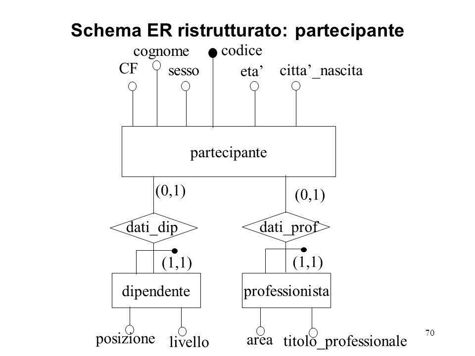 Schema ER ristrutturato: partecipante