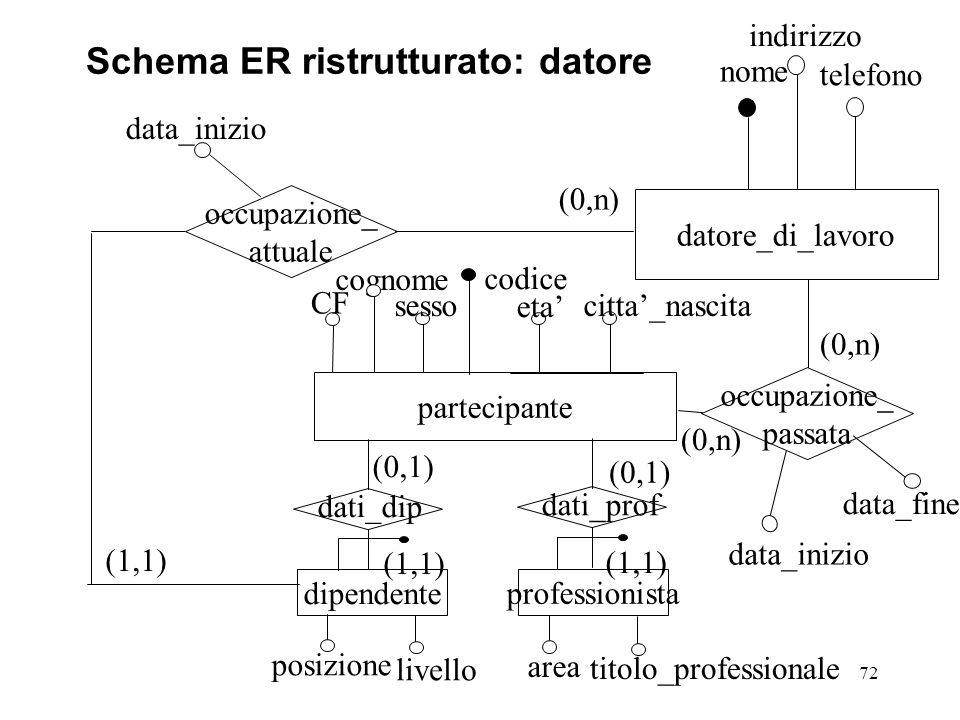 Schema ER ristrutturato: datore