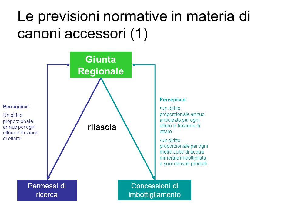 Le previsioni normative in materia di canoni accessori (1)