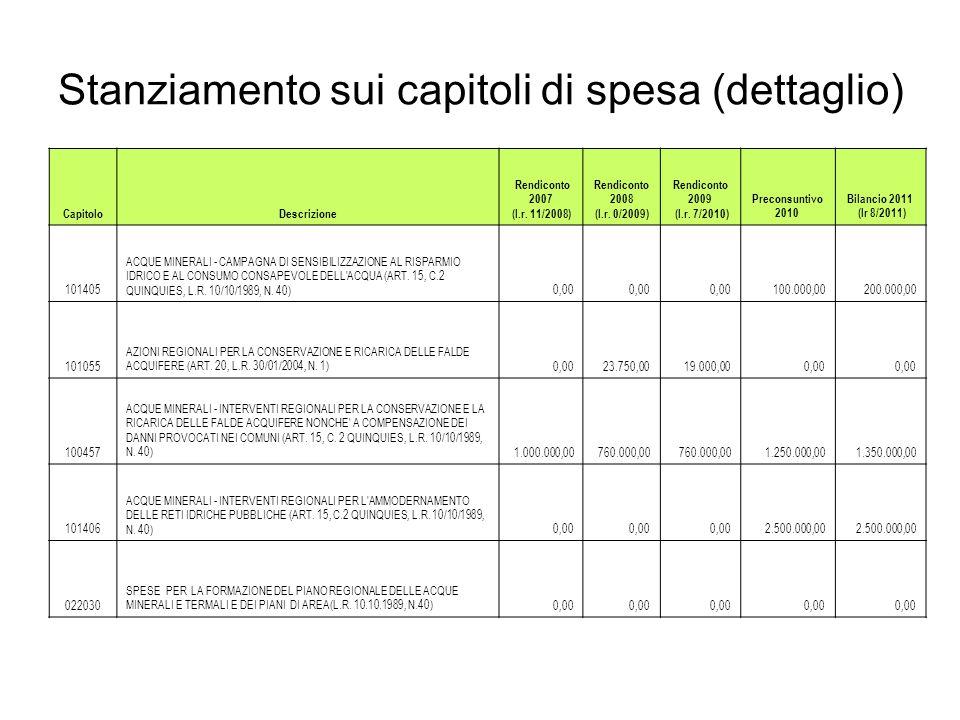 Stanziamento sui capitoli di spesa (dettaglio)