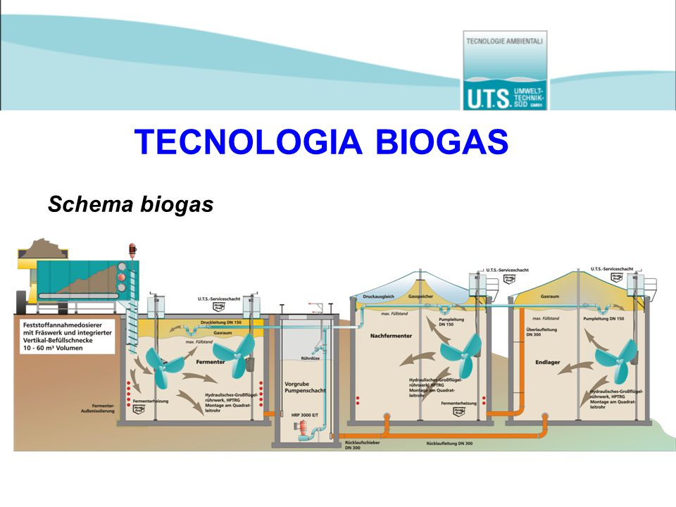 TECNOLOGIA BIOGAS Schema biogas