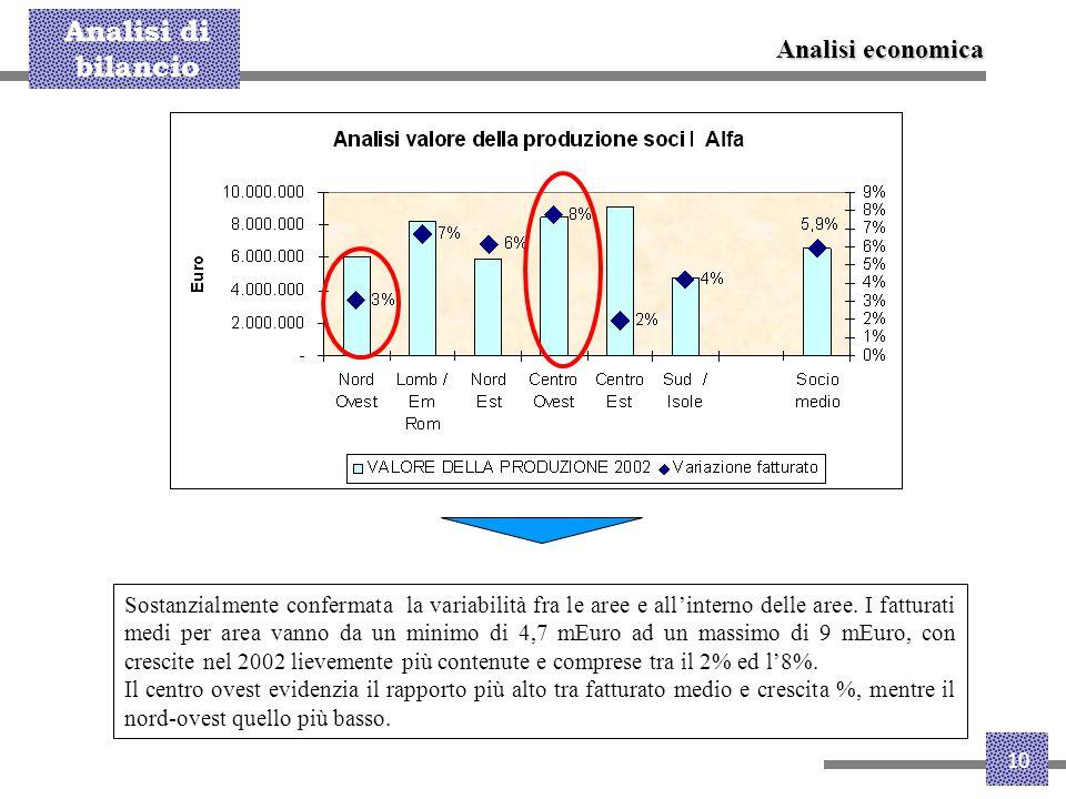 Analisi economica Alfa.