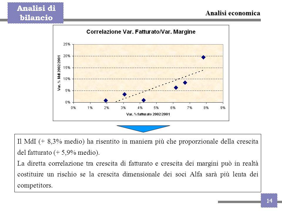 Analisi economica Il MdI (+ 8,3% medio) ha risentito in maniera più che proporzionale della crescita del fatturato (+ 5,9% medio).