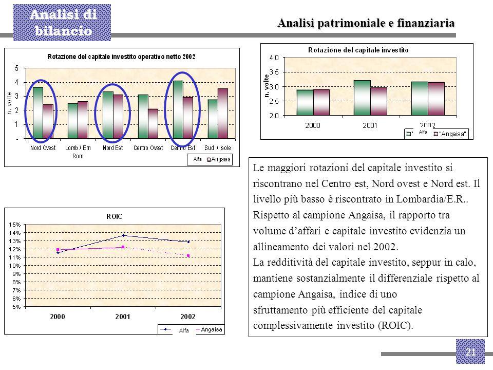 Analisi patrimoniale e finanziaria