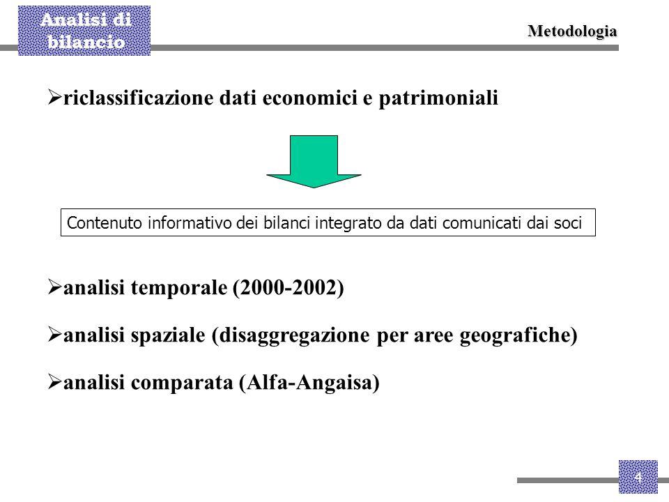 riclassificazione dati economici e patrimoniali