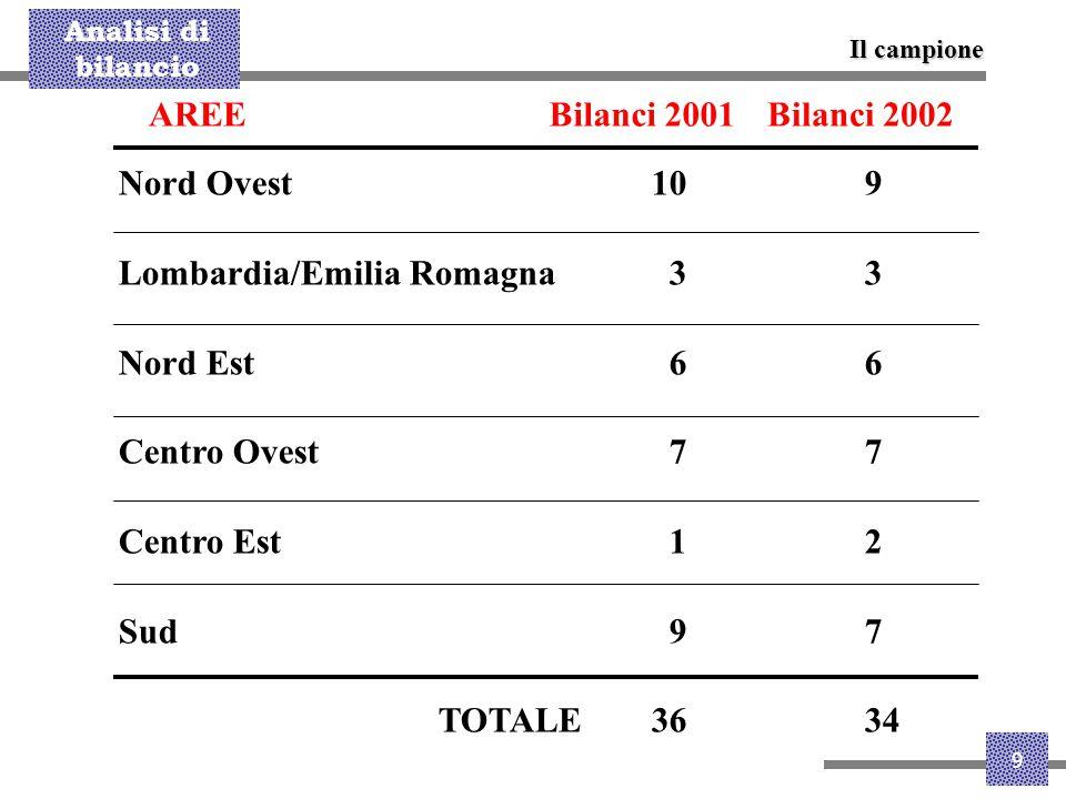 Lombardia/Emilia Romagna 3 3 Nord Est 6 6 Centro Ovest 7 7