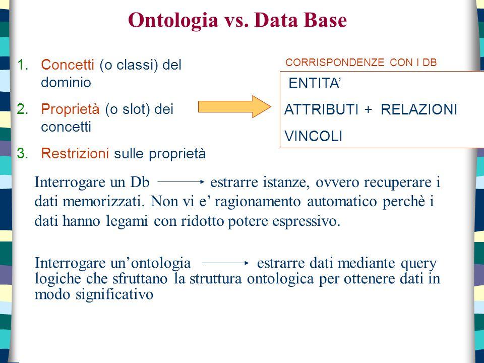 Ontologia vs. Data Base CORRISPONDENZE CON I DB. Concetti (o classi) del dominio. Proprietà (o slot) dei concetti.