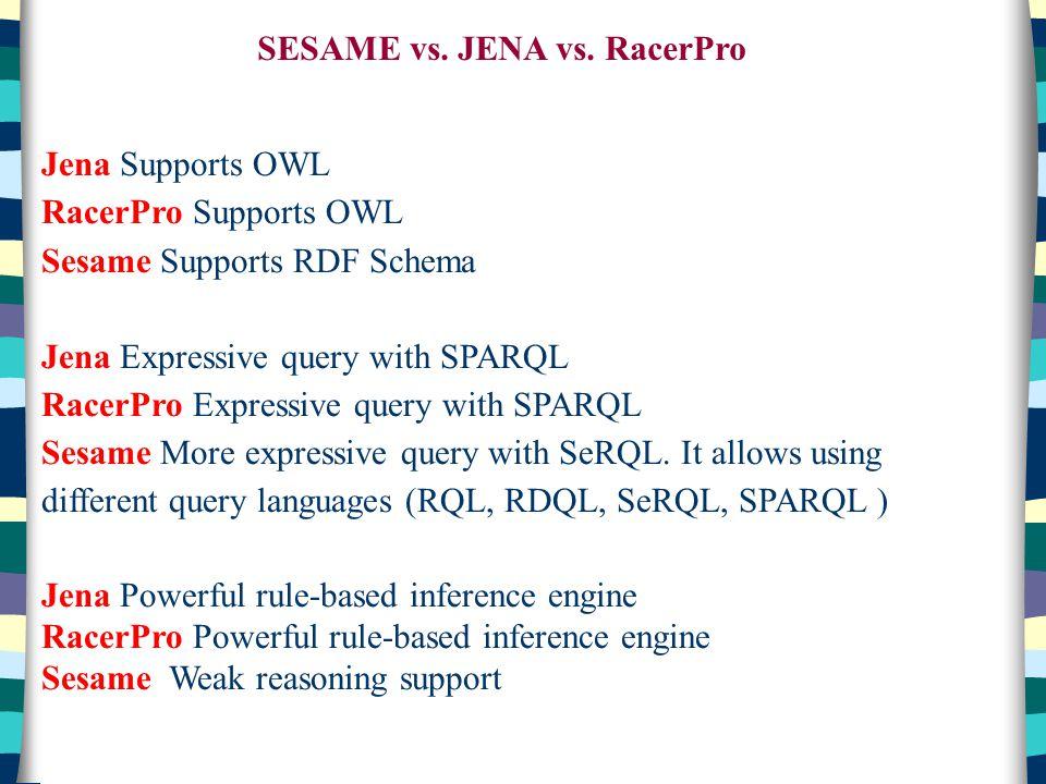 SESAME vs. JENA vs. RacerPro