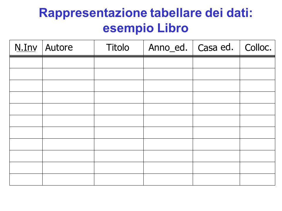 Rappresentazione tabellare dei dati: esempio Libro