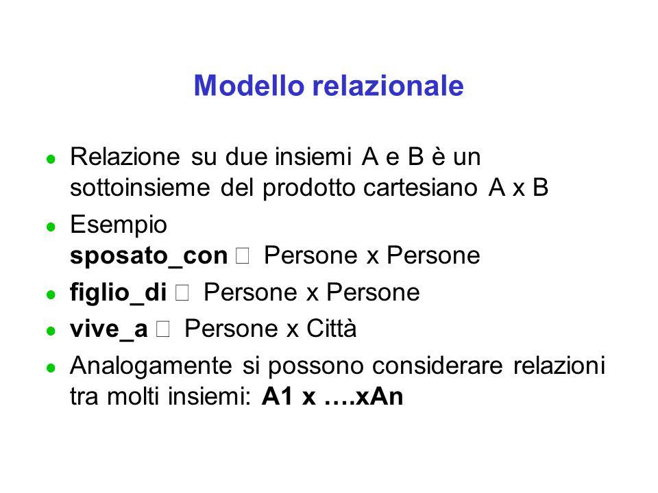 Modello relazionale Relazione su due insiemi A e B è un sottoinsieme del prodotto cartesiano A x B.