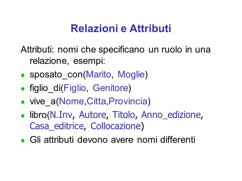 Relazioni e Attributi Attributi: nomi che specificano un ruolo in una relazione, esempi: sposato_con(Marito, Moglie)