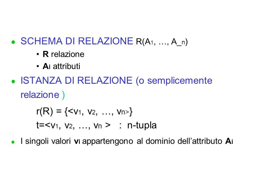 SCHEMA DI RELAZIONE R(A1, …, A_n)