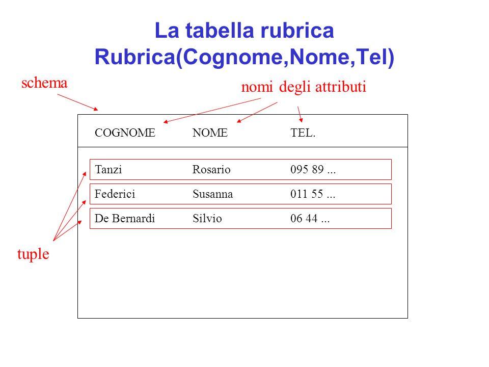 La tabella rubrica Rubrica(Cognome,Nome,Tel)