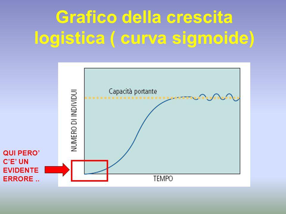 Grafico della crescita logistica ( curva sigmoide)