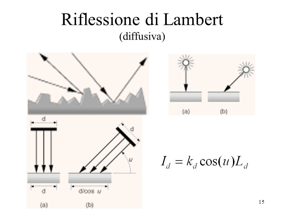 Riflessione di Lambert (diffusiva)