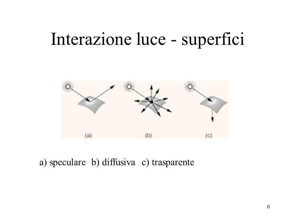 Interazione luce - superfici