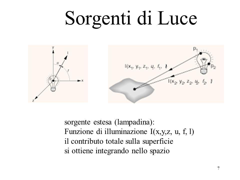 Sorgenti di Luce sorgente estesa (lampadina):