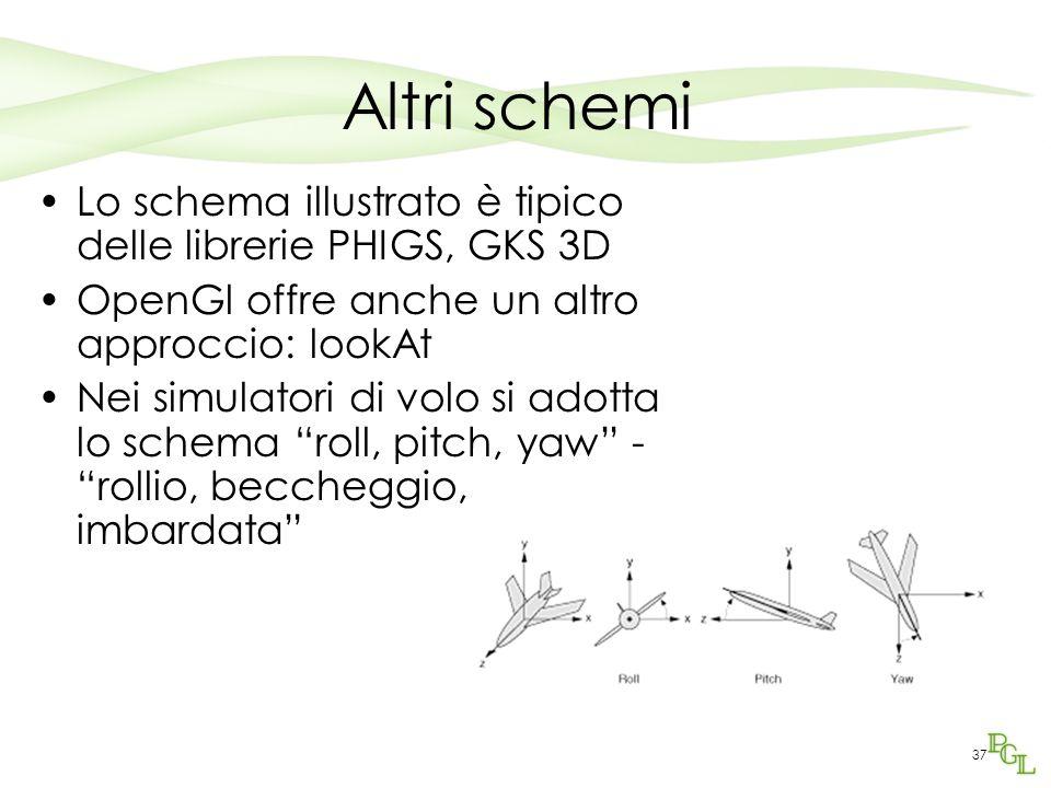 Altri schemi Lo schema illustrato è tipico delle librerie PHIGS, GKS 3D. OpenGl offre anche un altro approccio: lookAt.