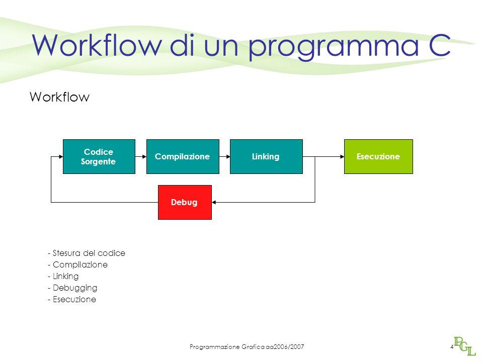 Workflow di un programma C
