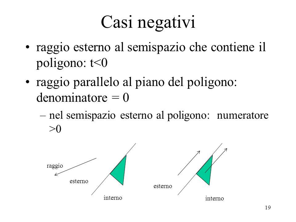 Casi negativi raggio esterno al semispazio che contiene il poligono: t<0. raggio parallelo al piano del poligono: denominatore = 0.