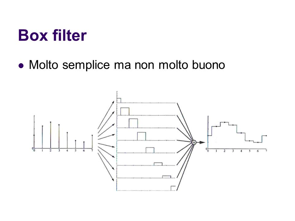 Box filter Molto semplice ma non molto buono